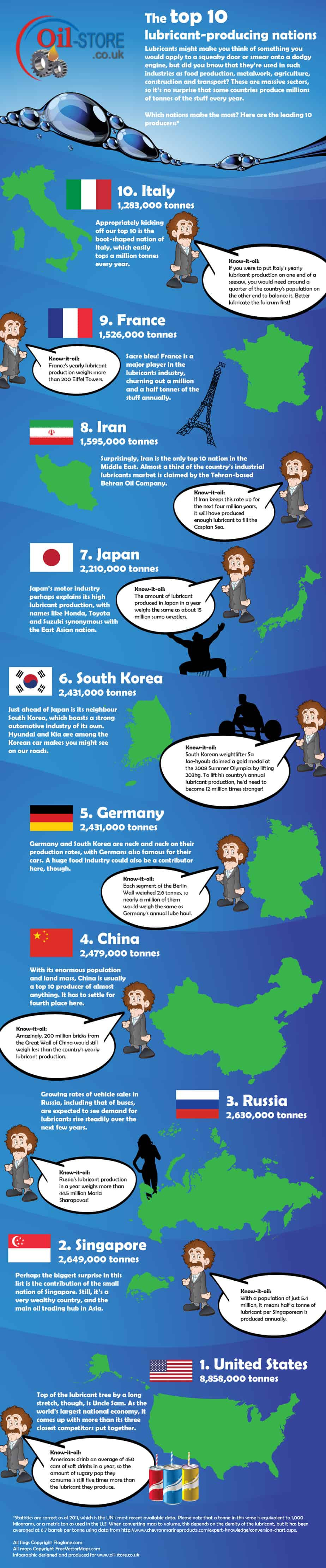 The top 10 lubricant-producing nations Infographic